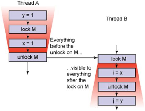 Java theory and practice: Synchronization optimizations in